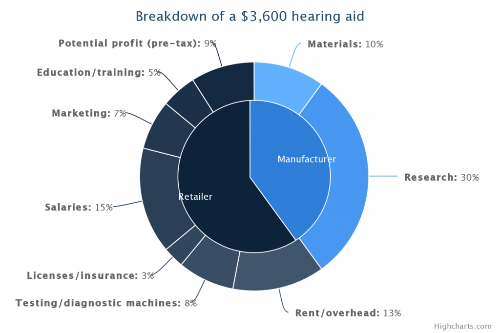 cost of hearing aids in canada